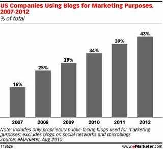 EMarketer corporate blogs