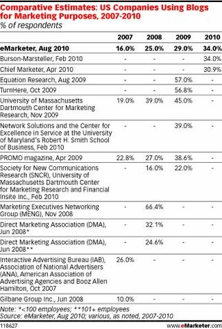 EMarketer comparative research on blogging