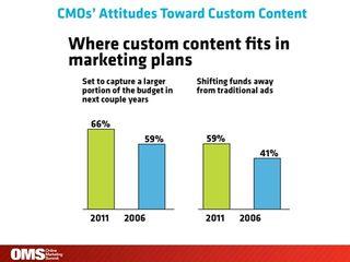 CMO attitutes