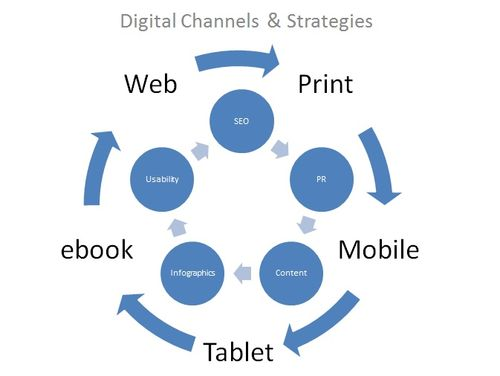 Digital content and strategies