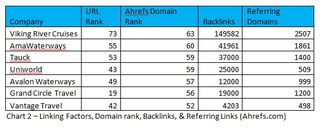 Chart 2 - Linking Factors Domain Rank Backlinks Referring links ahrefs