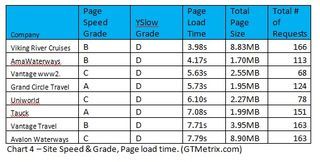 Chart 4 - Site Speed Grade Page Load Time gtmetrix