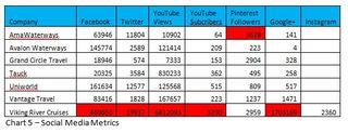 Chart 5 - Social Media Metrics