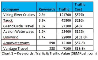 Chart 1 - Keywords Traffic and traffic values semrush