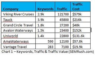 Chart 1 - Keywords Traffic and traffic values semrush